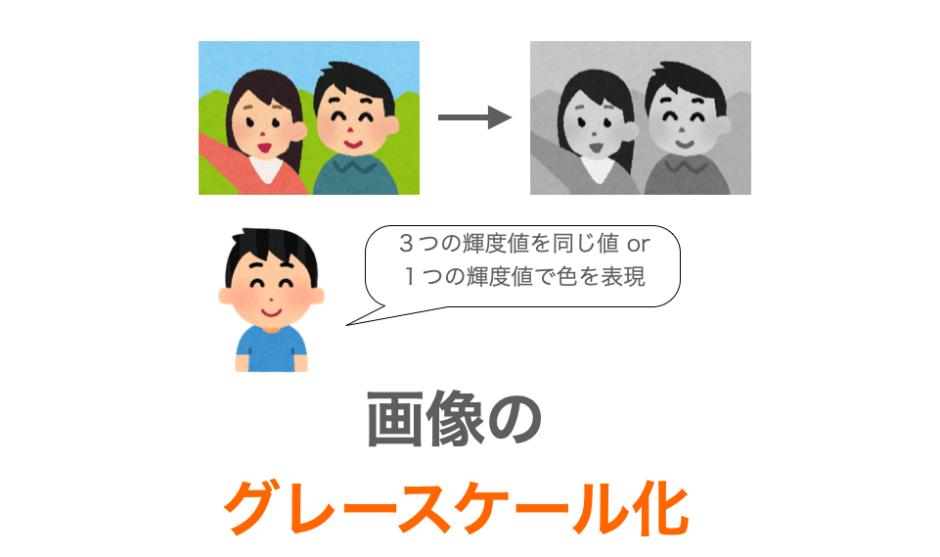 画像のグレースケール化の解説ページアイキャッチ