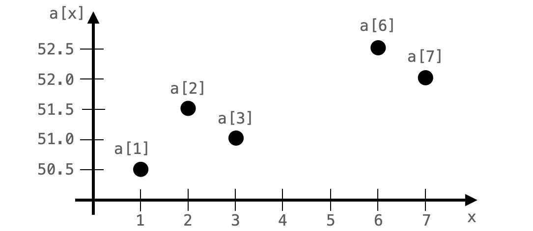 体重の変化をグラフで表した様子