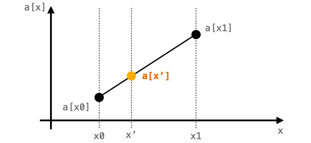 線形補間で直線上にデータを補う様子