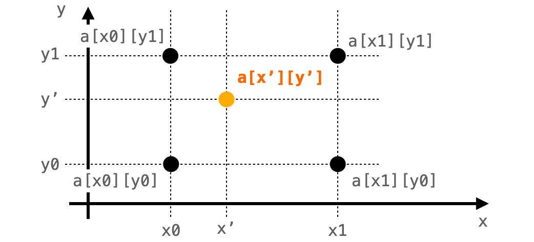 補間する画素と周囲4画素の関係