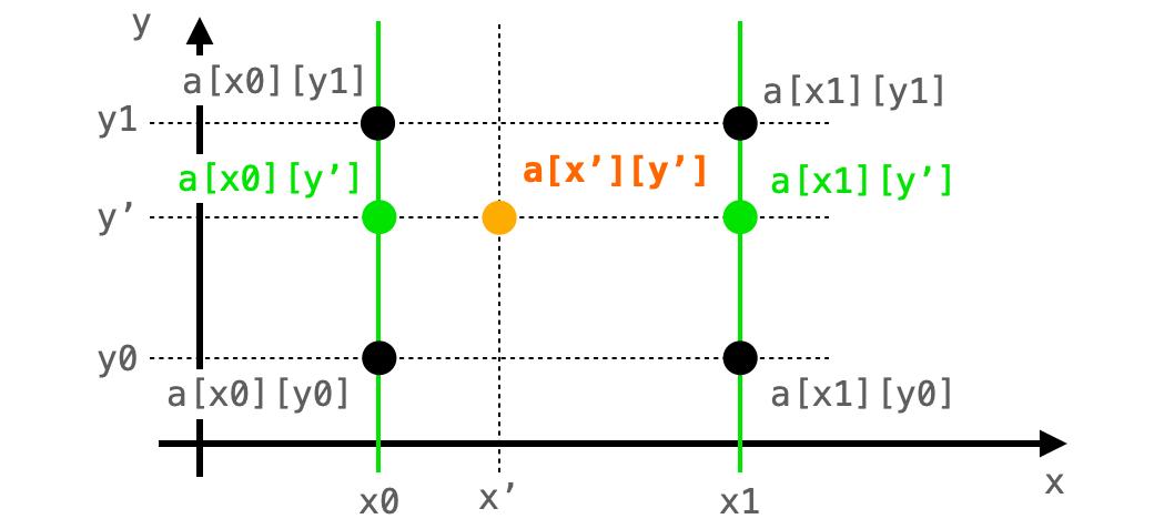 3つの画素が同じx上に存在する様子