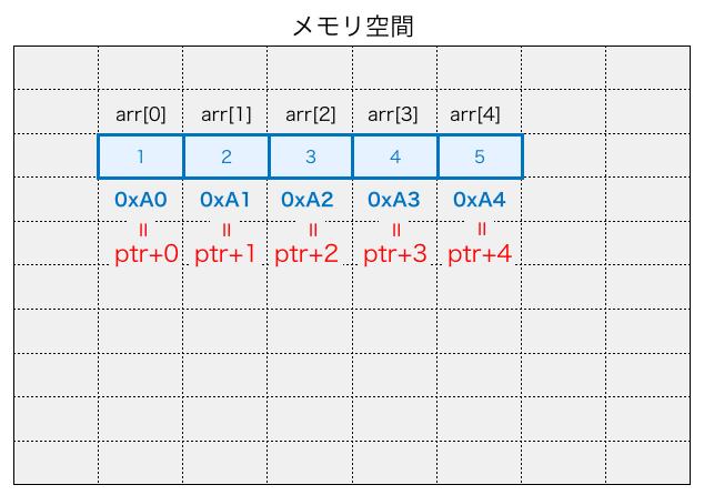 配列の各要素が連続でメモリ上人存在する様子