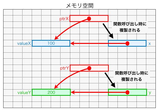 関数実行時にポインタが複製される様子