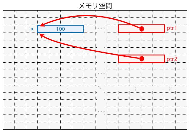 2つのポインタが同じ変数を指している様子
