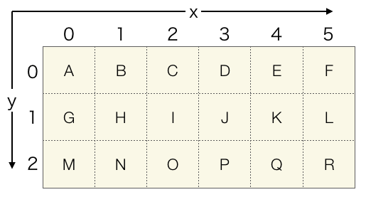 2次元データの例