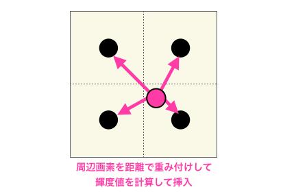 C言語で画像の拡大縮小(線形補間編)