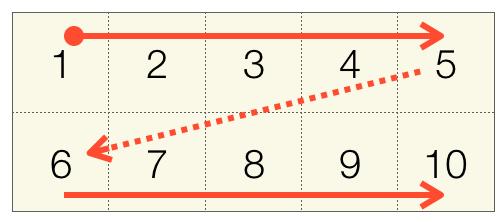 0度回転時の配列へのアクセス順序