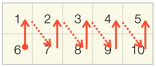 90度回転時の配列へのアクセス順序