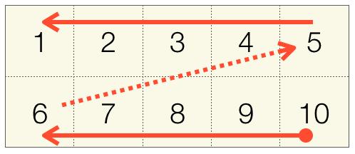 180度回転時の配列へのアクセス順序