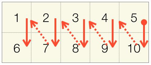 270度回転時の配列へのアクセス順序