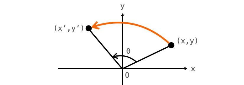 画像の回転を表した図1