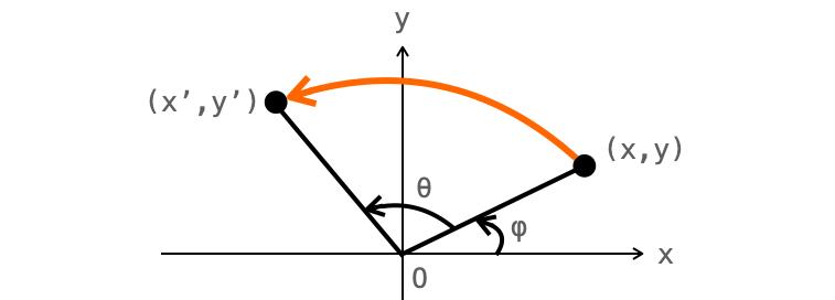 画像の回転を表した図2