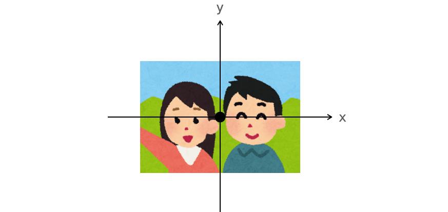画像の中心を座標の中心に移動する様子