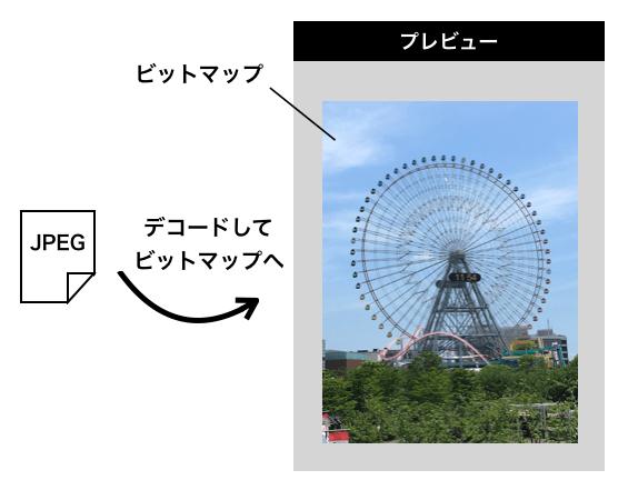 JPEGをビットマップデータに変換して表示する様子