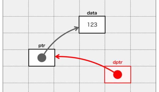 C言語のダブルポインタ(ポインタのポインタ)を解説