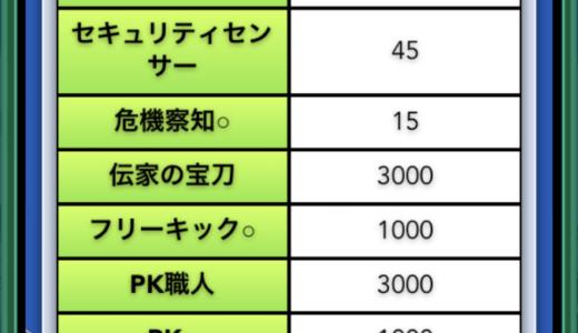 【パワサカ】頂上決戦!パワフルサッカー杯でハイスコアを狙えるチーム編成