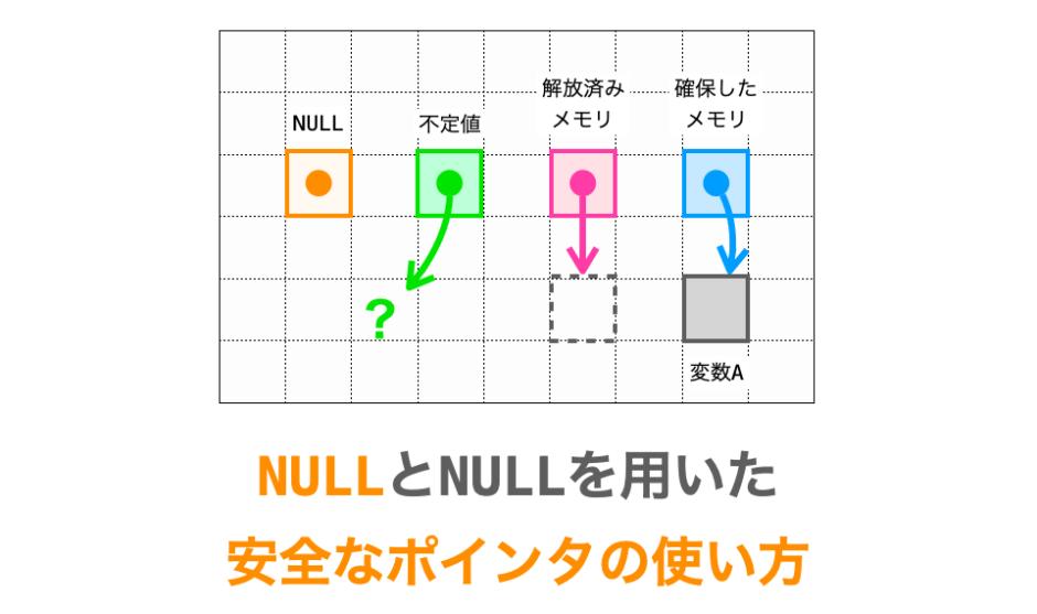 NULLの解説ページアイキャッチ