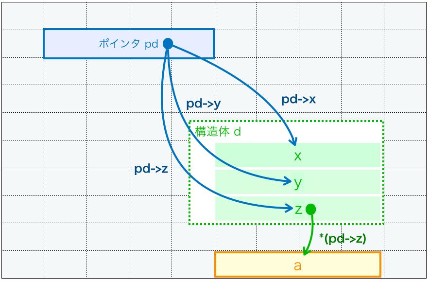 アロー演算子を用いてポインタの指す構造体のメンバへアクセスする様子