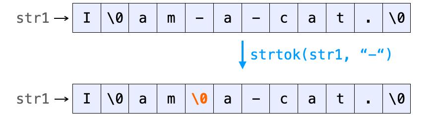 strtokの動作7