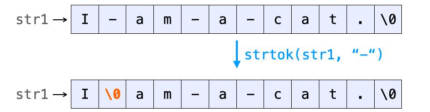 strtokの動作1