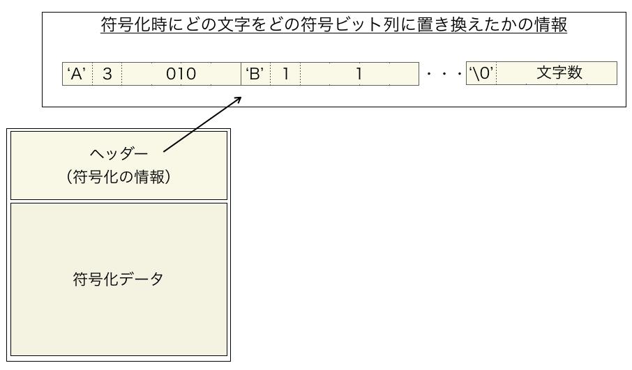 ハフマン符号化ファイルのヘッダー