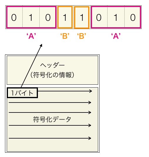 ハフマン符号化ファイルの符号データ
