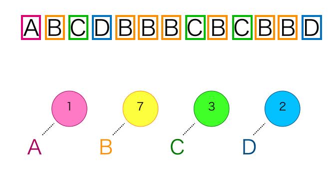 符号 ハフマン 情報理論 第12回