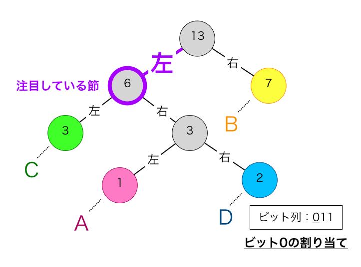 符号の算出6
