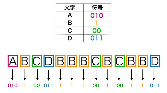 データの符号化
