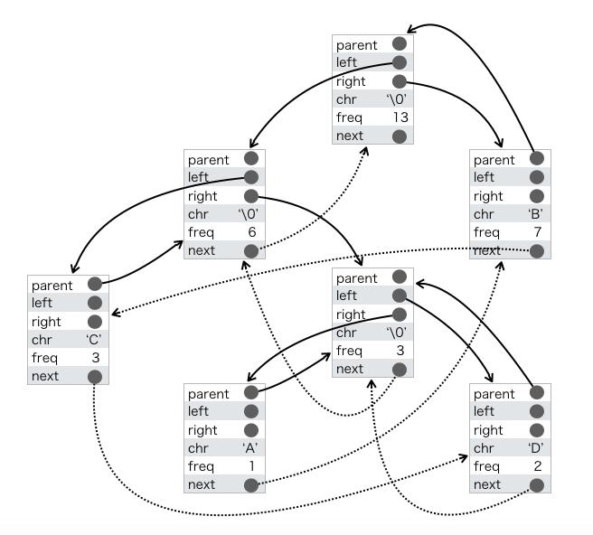NODE構造体の説明図