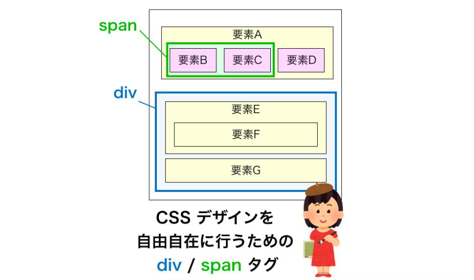divとspanの解説ページのアイキャッチ