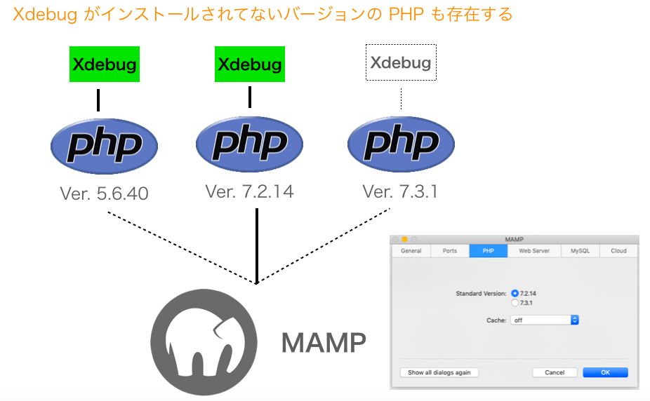 PHPとXdebugの関係
