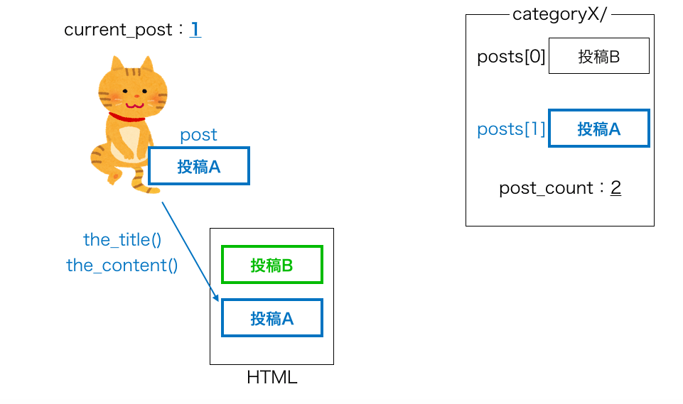 have_posts・the_postループの動き7