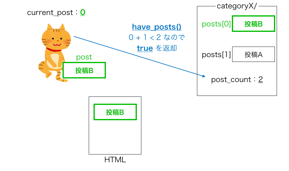 have_posts・the_postループの動き5