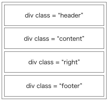 divタグでページがブロックに分割される様子
