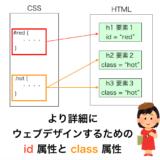 id と class の解説ページのアイキャッチ