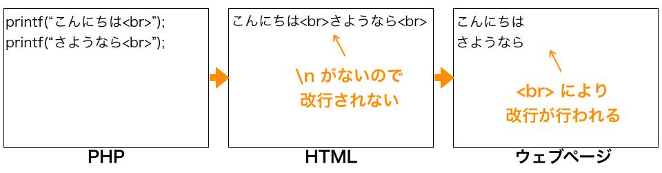 HTMLで改行されないケース