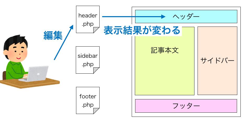 PHP編集による表示結果が変わる様子