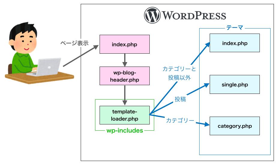 index.phpとsingle.phpとcategory.phpがある時のテンプレートファイル選択