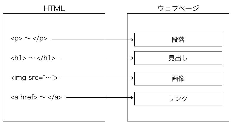 HTMLにより要素が追加される様子