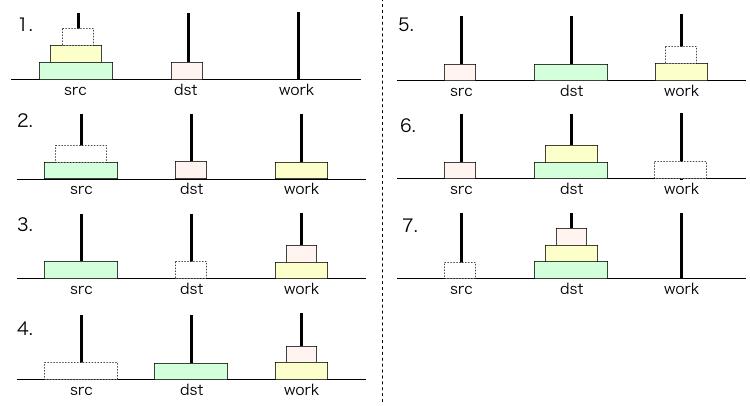 高さ3のハノイの塔の解法
