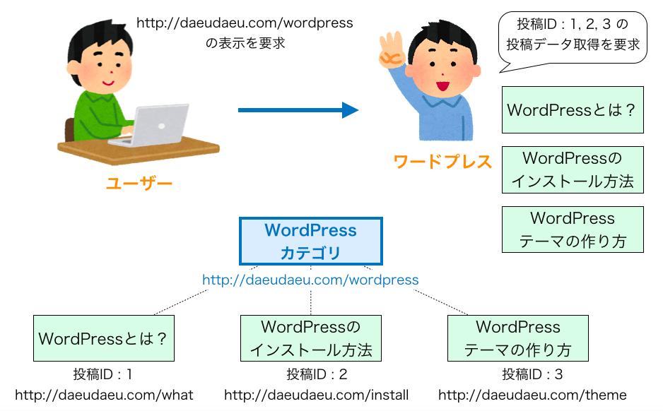 カテゴリーページ表示のためのメインクエリーの発行のイメージ