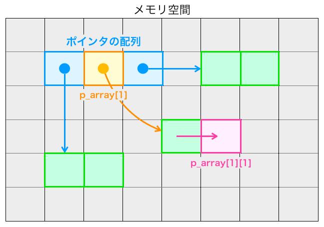 ポインタの配列から要素にアクセスする様子2