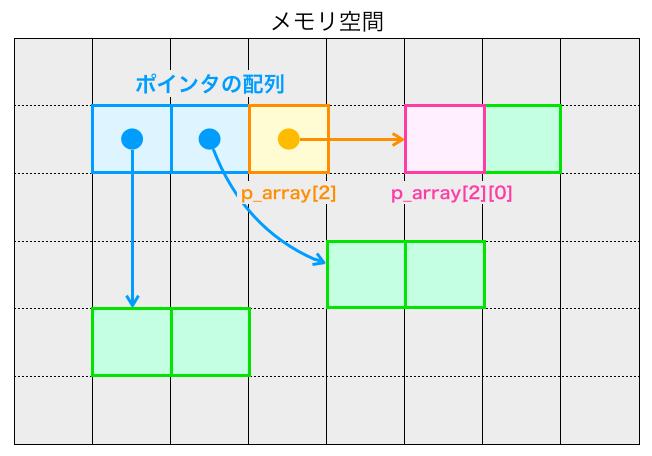 ポインタの配列から要素にアクセスする様子3