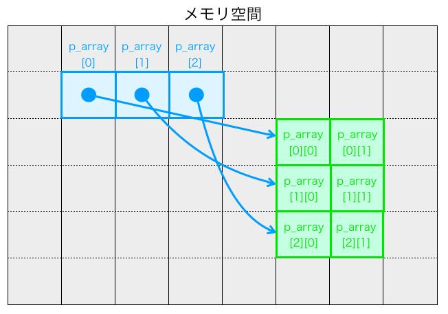 ポインターの配列を二次元配列同様に扱うイメージ