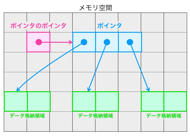 ダブルポインタで2次元データを扱う例