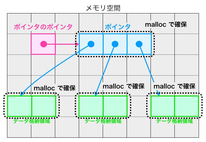 ポインタのポインタでmallocを活用する箇所