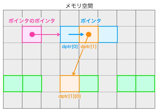 dptr[1][0]にアクセスする様子