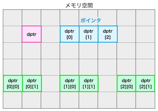 ポインタのポインタを利用した時の各領域へアクセスするインデックス