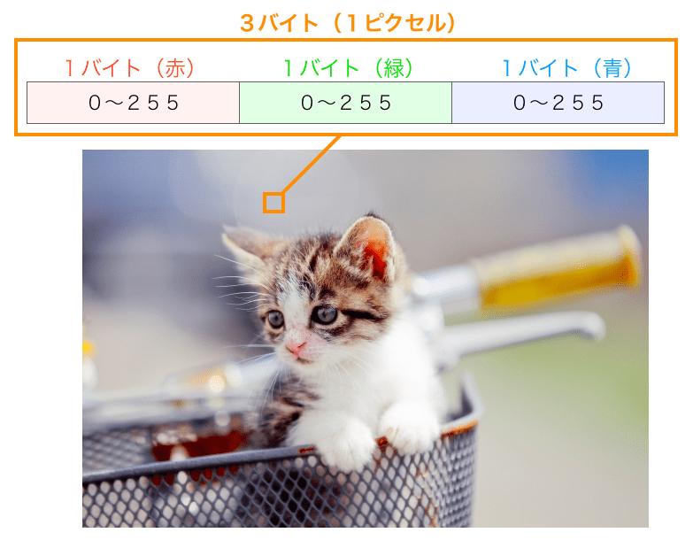 カラー画像のデータ構造